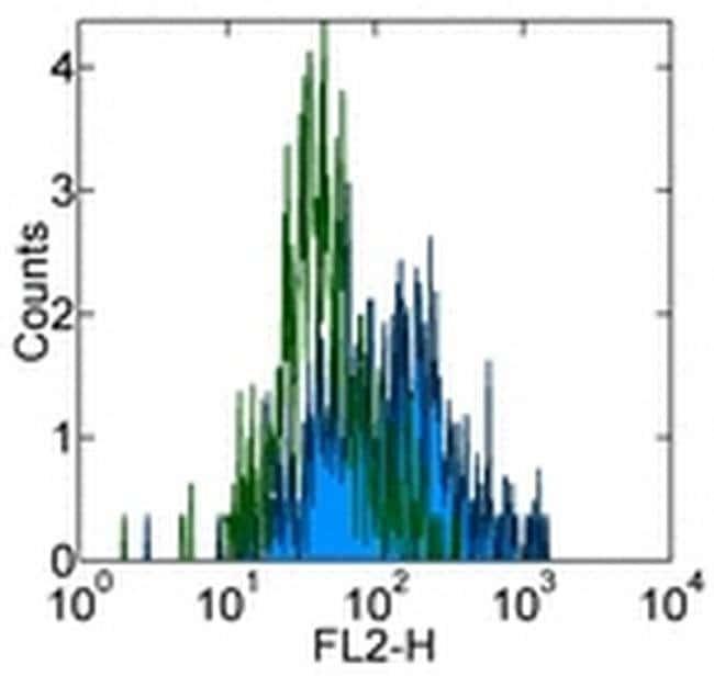 CD215 (IL-15Ra) Mouse anti-Human, Clone: eBioJM7A4, eBioscience™ 25 μg; Unconjugated CD215 (IL-15Ra) Mouse anti-Human, Clone: eBioJM7A4, eBioscience™