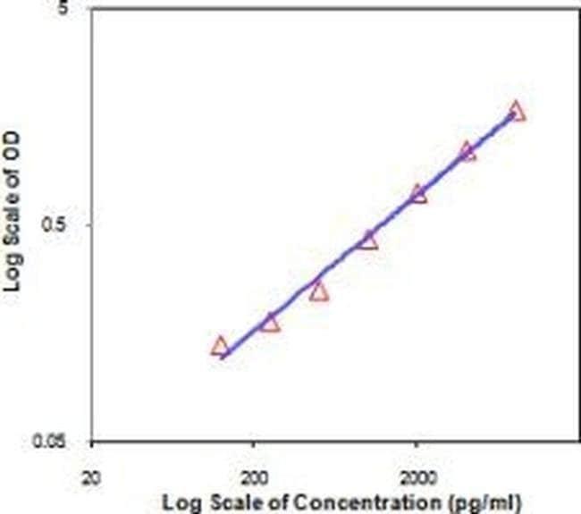 IL-19 Rat anti-Mouse, Clone: RN19, eBioscience™ 500 μg; Unconjugated IL-19 Rat anti-Mouse, Clone: RN19, eBioscience™