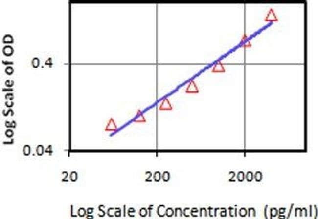 IL-21 Mouse anti-Human, Clone: eBio3A3-N2 (3A3-N2), eBioscience ::