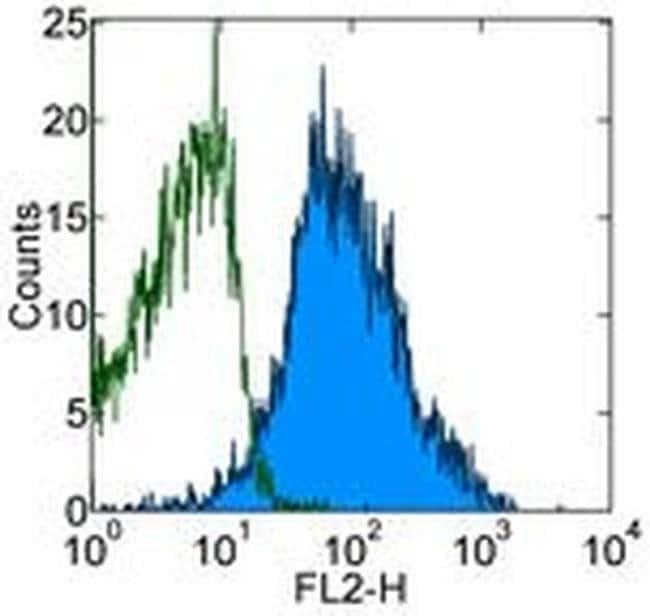 CD230 (PrP) Mouse anti-Human, Clone: 4D5, eBioscience™ 100 μg; Unconjugated CD230 (PrP) Mouse anti-Human, Clone: 4D5, eBioscience™