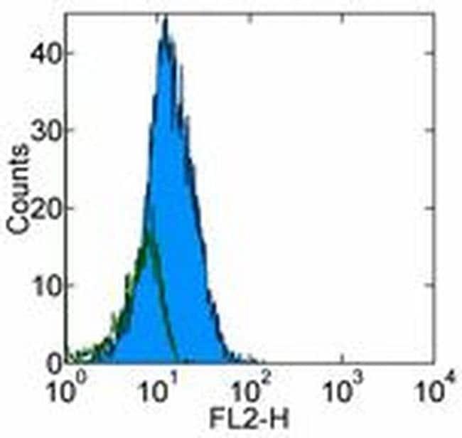CD262 (DR5) Mouse anti-Human, Clone: DJR2-4 (7-8), eBioscience Invitrogen