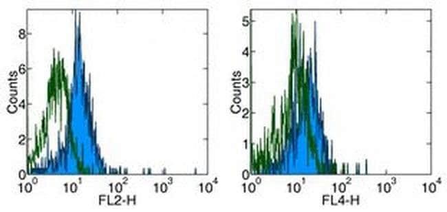 CD284 (TLR4) Mouse anti-Human, Clone: HTA125, eBioscience™ 25 μg; Unconjugated CD284 (TLR4) Mouse anti-Human, Clone: HTA125, eBioscience™