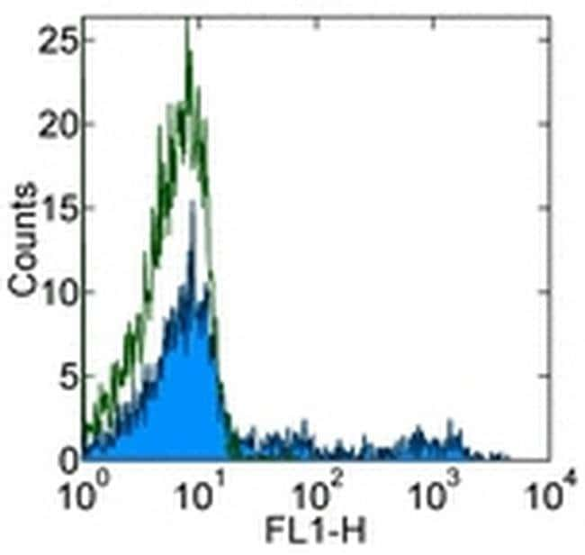 HLA-DR Mouse anti-Human, Clone: LN3, eBioscience™ 100 μg; Unconjugated HLA-DR Mouse anti-Human, Clone: LN3, eBioscience™