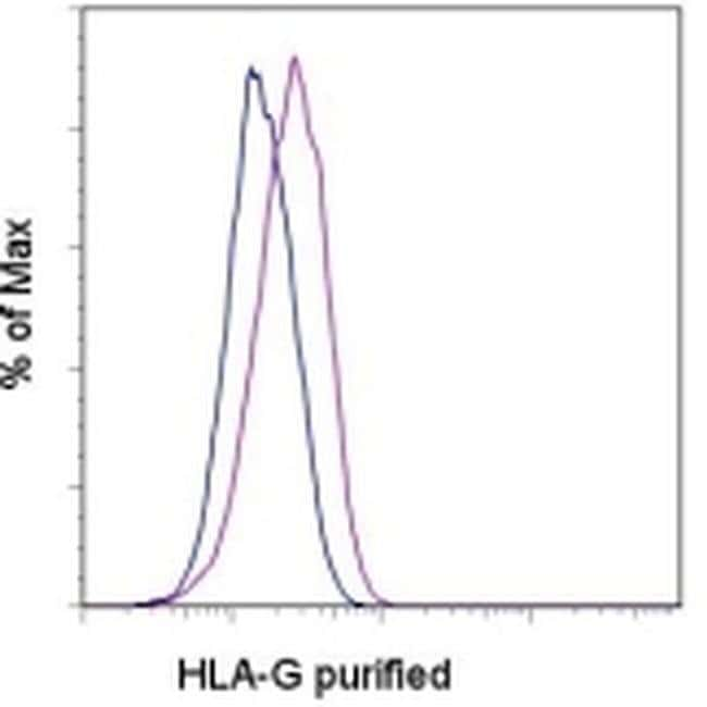 HLA-G Mouse anti-Human, Clone: 87G, eBioscience™ 100 μg; Unconjugated HLA-G Mouse anti-Human, Clone: 87G, eBioscience™
