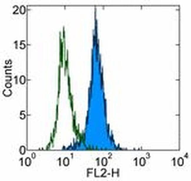 HAI-1 Mouse anti-Human, Clone: 9B10, eBioscience ::