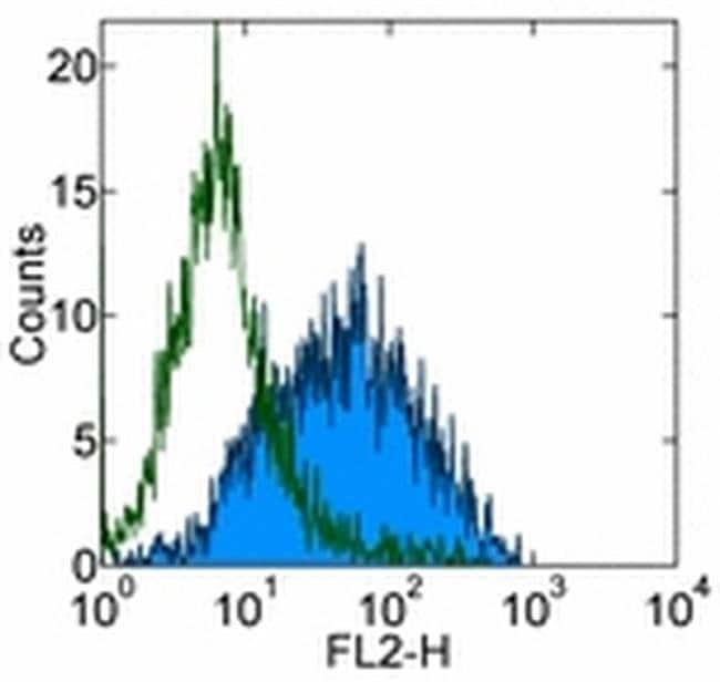 CD279 (PD-1) Mouse anti-Human, Clone: MIH4, eBioscience ::