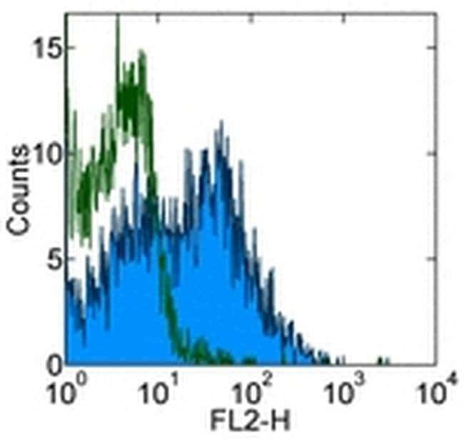 CD184 (CXCR4) Mouse anti-Human, Clone: 12G5, eBioscience ::