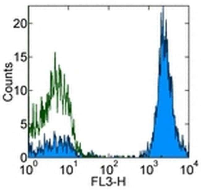 CD3 Mouse anti-Human, PE-Cyanine5, Clone: UCHT1, eBioscience ::
