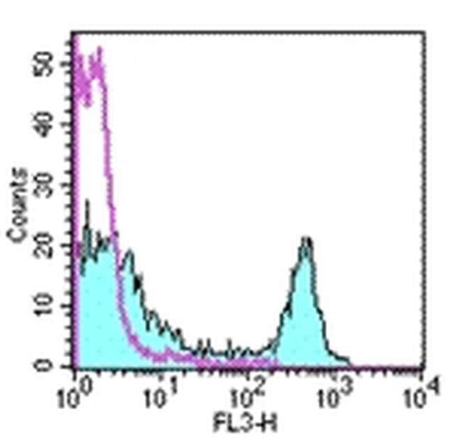 CD4 Rat anti-Mouse, PE-Cyanine5, Clone: GK1.5, eBioscience™ 100 μg; PE-Cyanine5 CD4 Rat anti-Mouse, PE-Cyanine5, Clone: GK1.5, eBioscience™