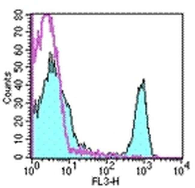 CD4 Rat anti-Mouse, PE-Cyanine5, Clone: RM4-5, eBioscience ::
