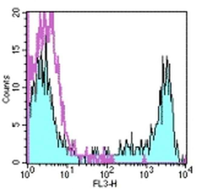 CD8a Mouse anti-Human, PE-Cyanine5, Clone: RPA-T8, eBioscience™ 100 Tests; PE-Cyanine5 CD8a Mouse anti-Human, PE-Cyanine5, Clone: RPA-T8, eBioscience™