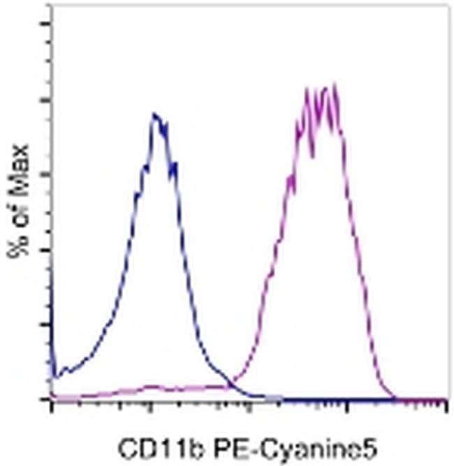 CD11b Rat anti-Mouse, PE-Cyanine5, Clone: M1/70, eBioscience ::
