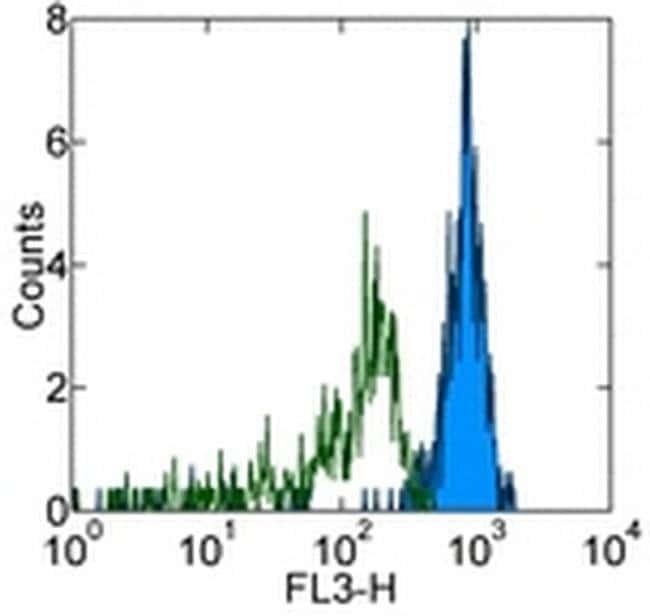 CD33 Mouse anti-Human, PE-Cyanine5, Clone: HIM3-4, eBioscience™ 25 Tests; PE-Cyanine5 CD33 Mouse anti-Human, PE-Cyanine5, Clone: HIM3-4, eBioscience™