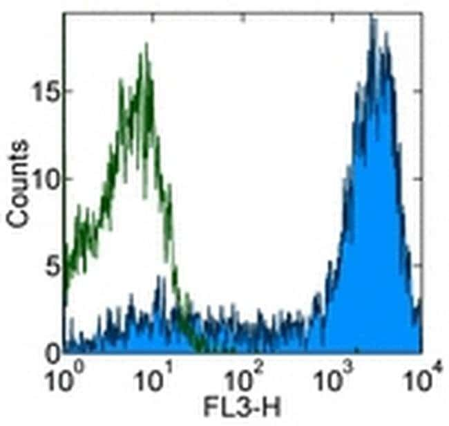 CD62L (L-Selectin) Mouse anti-Human, PE-Cyanine5, Clone: DREG-56 (DREG56), eBioscience™ 100 Tests; PE-Cyanine5 CD62L (L-Selectin) Mouse anti-Human, PE-Cyanine5, Clone: DREG-56 (DREG56), eBioscience™