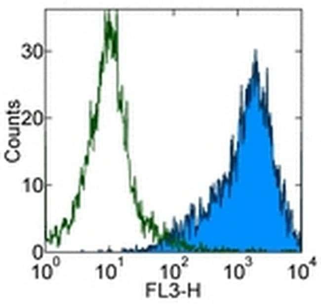 CD86 (B7-2) Rat anti-Mouse, PE-Cyanine5, Clone: GL1, eBioscience  50 µg;