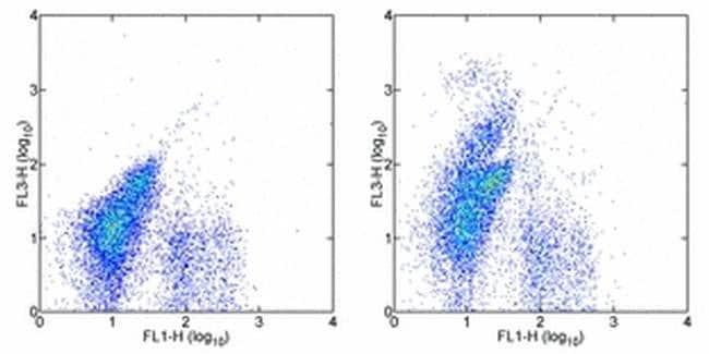 CD117 (c-Kit) Rat anti-Mouse, Porcine, PE-Cyanine5, Clone: 2B8, eBioscience