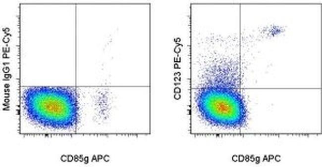 CD123, PE-Cyanine5, clone: 6H6, eBioscience™ 100 Tests; PE-Cyanine5 Primary Antibodies CD101 to CD150