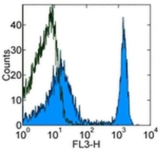 TER-119 Rat anti-Mouse, PE-Cyanine5, Clone: TER-119, eBioscience  200 µg;