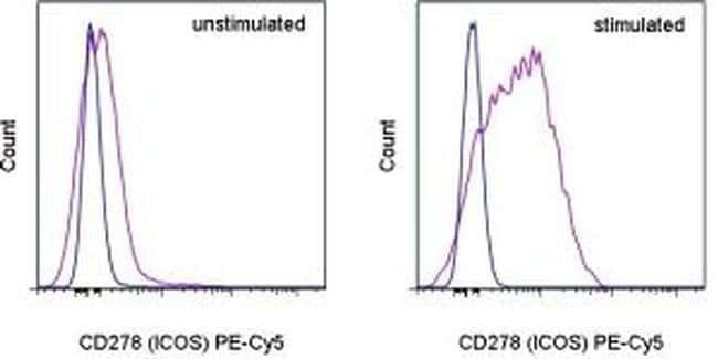 CD278 (ICOS) Rat anti-Mouse, PE-Cyanine5, Clone: 7E.17G9, eBioscience