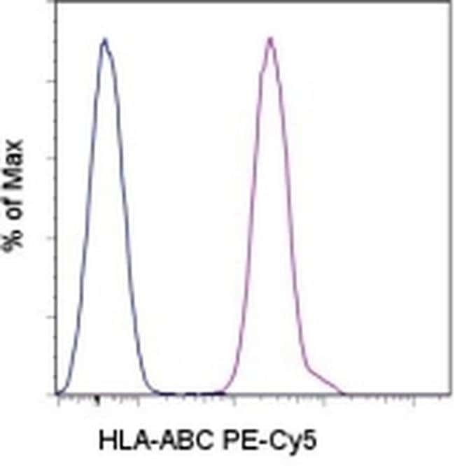 HLA-ABC Mouse anti-Human, PE-Cyanine5, Clone: W6/32, eBioscience™ 100 Tests; PE-Cyanine5 HLA-ABC Mouse anti-Human, PE-Cyanine5, Clone: W6/32, eBioscience™