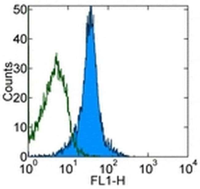 CD11a (LFA-1alpha) Rat anti-Mouse, Functional Grade, Clone: M17/4, eBioscience™ 500 μg; Functional Grade CD11a (LFA-1alpha) Rat anti-Mouse, Functional Grade, Clone: M17/4, eBioscience™