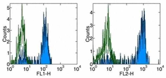 CD14 Mouse anti-Human, Functional Grade, Clone: 61D3, eBioscience  100
