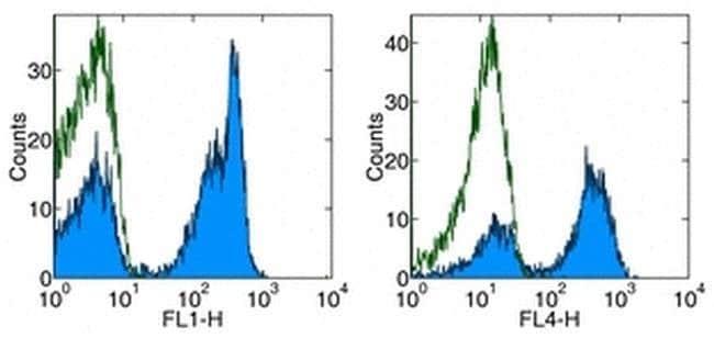 CD45R (B220) Rat anti-Human, Mouse, Functional Grade, Clone: RA3-6B2, eBioscience