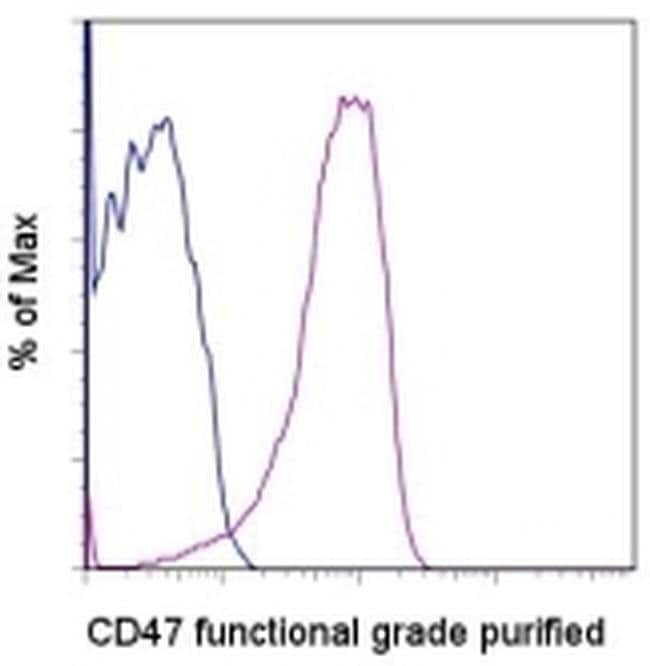 CD47 Mouse anti-Human, Functional Grade, Clone: B6H12, eBioscience ::