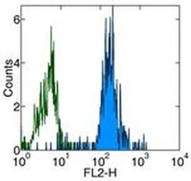 CD86 (B7-2) Mouse anti-Human, Functional Grade, Clone: IT2.2, eBioscience™ 50 μg; Functional Grade CD86 (B7-2) Mouse anti-Human, Functional Grade, Clone: IT2.2, eBioscience™