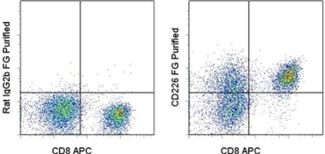 CD226 (DNAM-1) Rat anti-Mouse, Functional Grade, Clone: 10E5, eBioscience