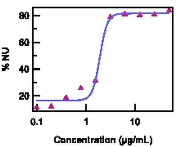 IL-17F Rat anti-Human, Functional Grade, Clone: SHLR17, eBioscience ::