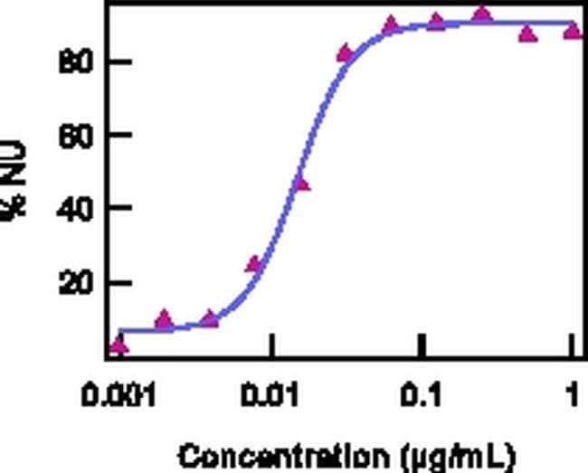 IL-15/IL-15R Complex Rat anti-Mouse, Functional Grade, Clone: GRW15PLZ,