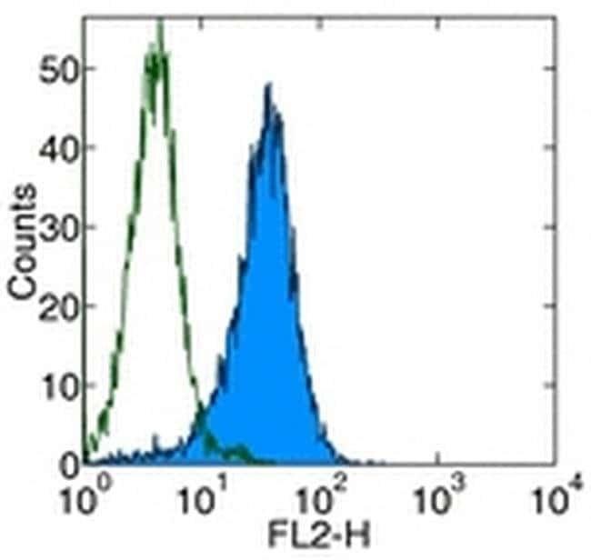 CD253 (TRAIL) Mouse anti-Human, Functional Grade, Clone: RIK-2, eBioscience