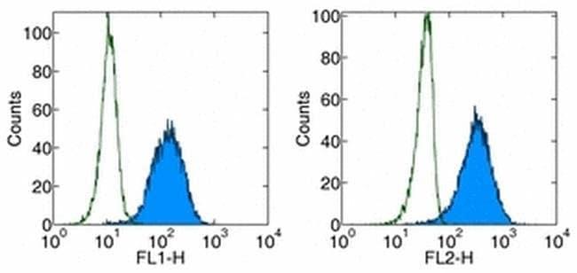 CD279 (PD-1) Mouse anti-Human, Functional Grade, Clone: J116, eBioscience
