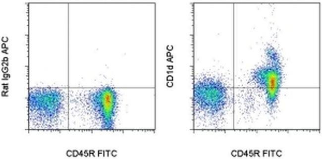 CD1d, APC, clone: 1B1, eBioscience™ 25μg; APC Primary Antibodies CD1 to CD5