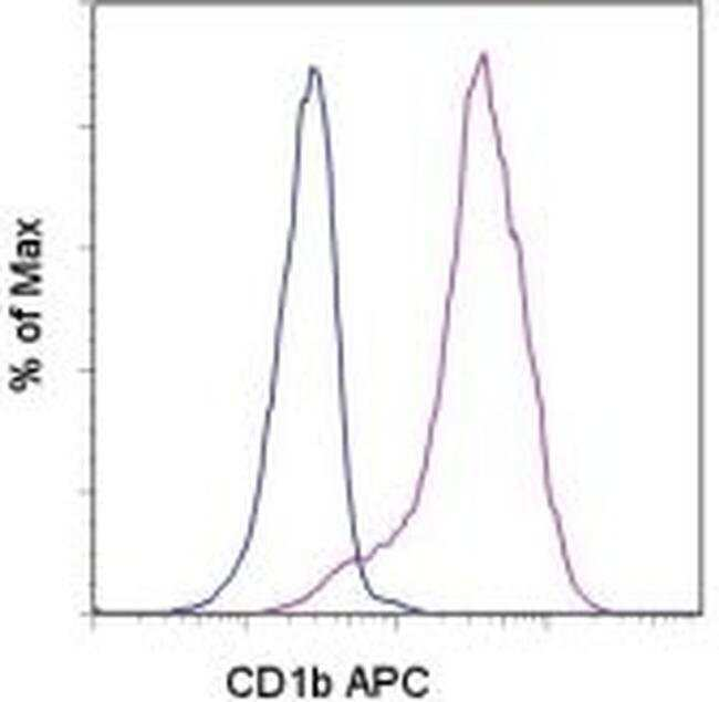CD1b Mouse anti-Human, APC, Clone: eBioSN13 (SN13 K5-1B8), eBioscience™ 25 Tests; APC CD1b Mouse anti-Human, APC, Clone: eBioSN13 (SN13 K5-1B8), eBioscience™