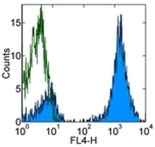 CD3 Mouse anti-Human, APC, Clone: UCHT1, eBioscience  100 Tests; APC