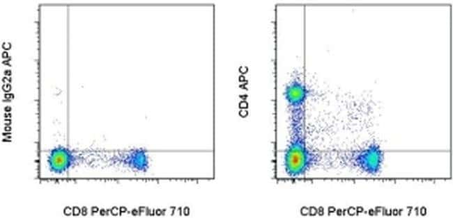 CD4 Mouse anti-Rat, APC, Clone: OX35, eBioscience  25 µg; APC