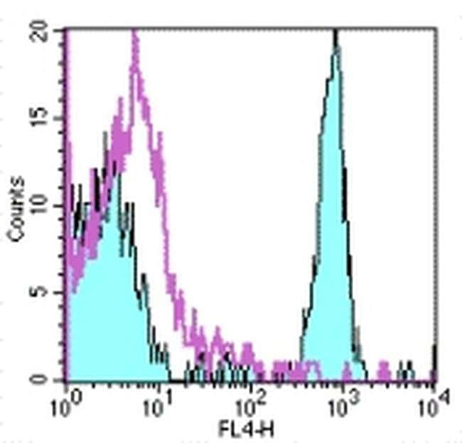 CD4 Mouse anti-Human, APC, Clone: RPA-T4, eBioscience™ 25 Tests; APC CD4 Mouse anti-Human, APC, Clone: RPA-T4, eBioscience™