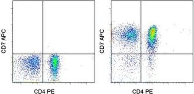CD7 Mouse anti-Human, APC, Clone: 4H9, eBioscience ::