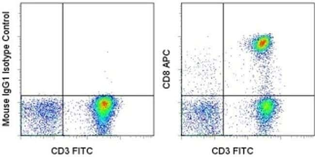 CD8a Mouse anti-Human, APC, Clone: SK1, eBioscience  100 Tests; APC