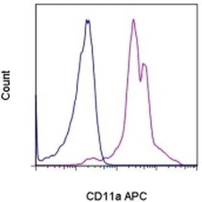 CD11a (LFA-1alpha) Rat anti-Mouse, APC, Clone: M17/4, eBioscience™ 100 μg; APC CD11a (LFA-1alpha) Rat anti-Mouse, APC, Clone: M17/4, eBioscience™