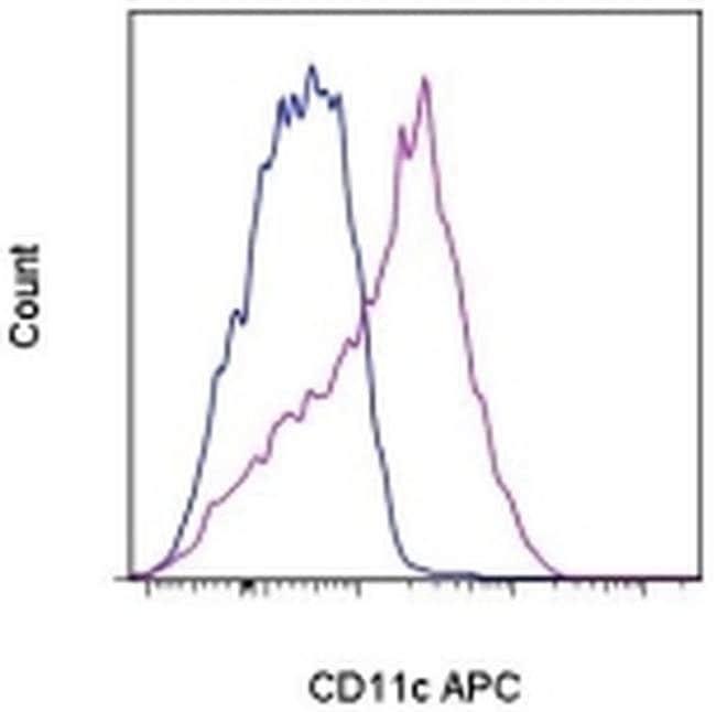 CD11c Mouse anti-Human, APC, Clone: 3.9, eBioscience ::