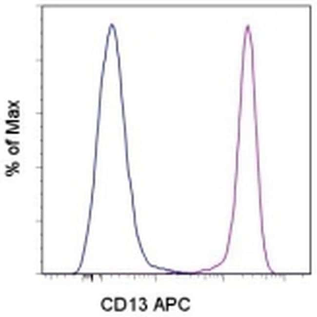 CD13 Mouse anti-Human, APC, Clone: WM-15 (WM15), eBioscience™ 25 Tests; APC CD13 Mouse anti-Human, APC, Clone: WM-15 (WM15), eBioscience™
