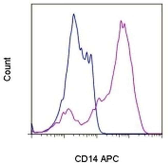 CD14 Rat anti-Mouse, APC, Clone: Sa2-8, eBioscience ::
