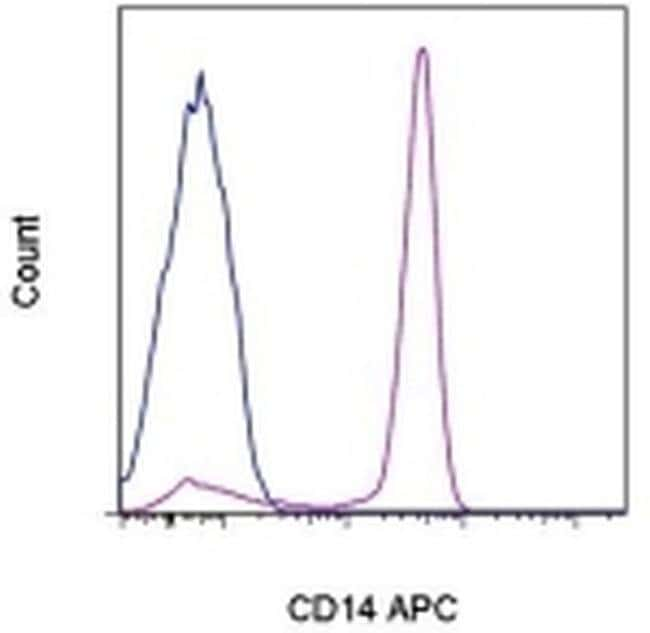 CD14 Mouse anti-Human, APC, Clone: 61D3, eBioscience ::