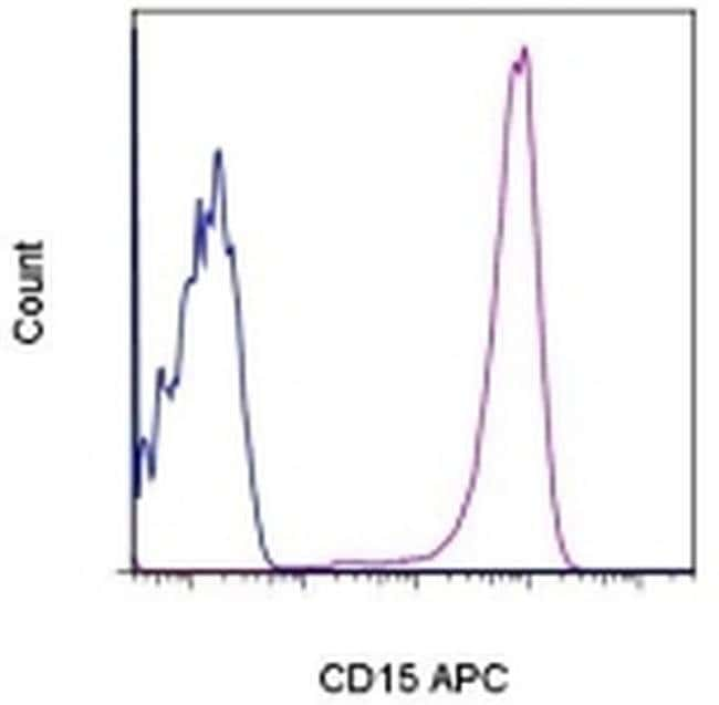 CD15 Mouse anti-Human, APC, Clone: MMA, eBioscience™ 25 Tests; APC CD15 Mouse anti-Human, APC, Clone: MMA, eBioscience™