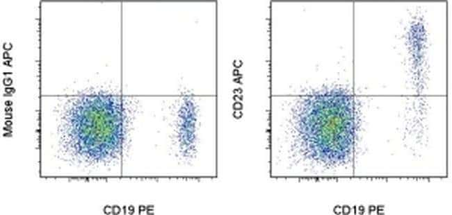 CD23 Mouse anti-Human, APC, Clone: EBVCS2, eBioscience™ 25 Tests; APC CD23 Mouse anti-Human, APC, Clone: EBVCS2, eBioscience™