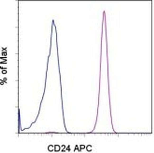CD24 Mouse anti-Human, APC, Clone: eBioSN3 (SN3 A5-2H10), eBioscience™ 100 Tests; APC CD24 Mouse anti-Human, APC, Clone: eBioSN3 (SN3 A5-2H10), eBioscience™