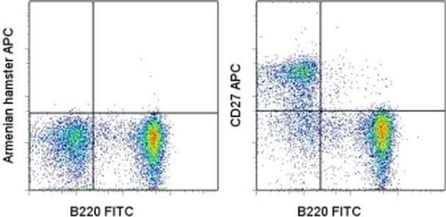 CD27 Armenian Hamster anti-Human, Mouse, Rat, APC, Clone: LG.7F9, eBioscience
